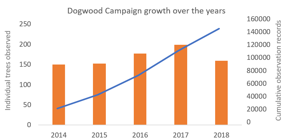 Dogwood campaign growth 2014-18