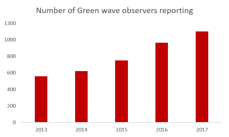 Number of Green wave observers reporting