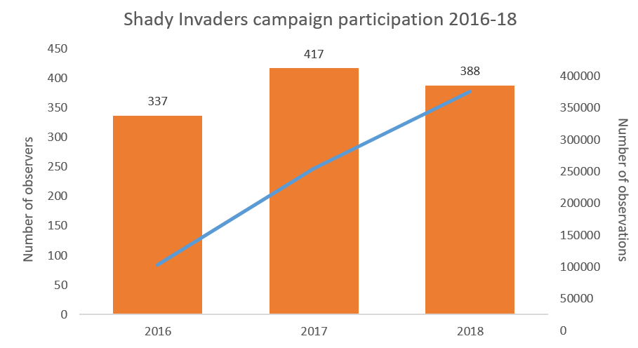 Shady Invaders campaign participation 2016-18
