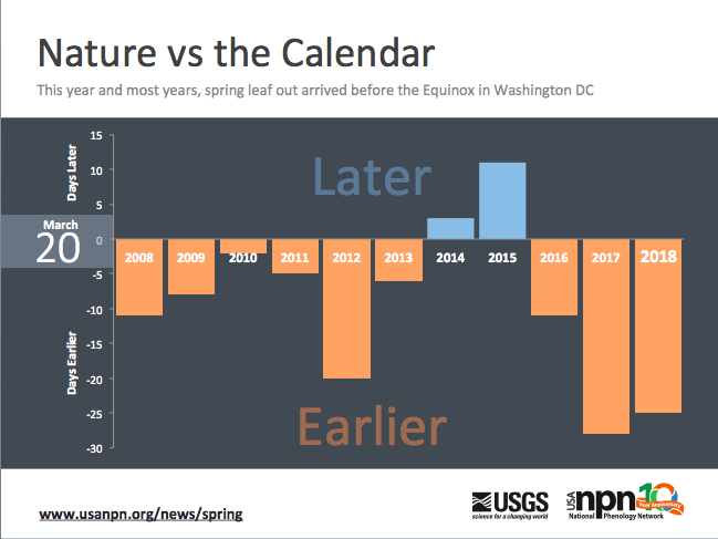 Comparison of Spring Equinox and USA-NPN's First Leaf Index for Washington DC