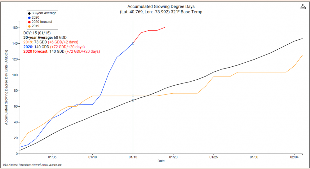 Accumulated Growing Degree Days Time Series Visualization