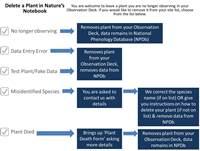 Delete plant flowchart