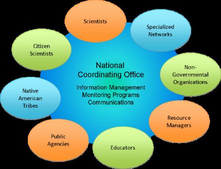 USA-NPN Partners Diagram