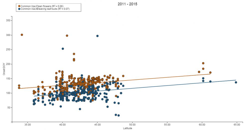 Scatterplot Visualization